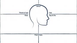 THNK.Innovation Empathy Map A3 V1.00